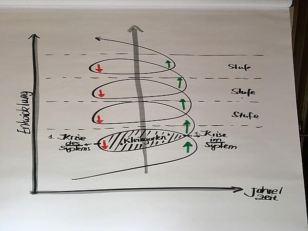 Abbildung 2: Das Modell der Entwicklungsspirale