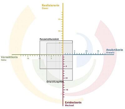 Psychologische Grundlage für das Coaching ist das Riemann-Kreuz