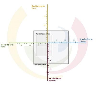 Potenzialanalyse für Führungskräfte in Hannover und Garmisch-Partenkirchen