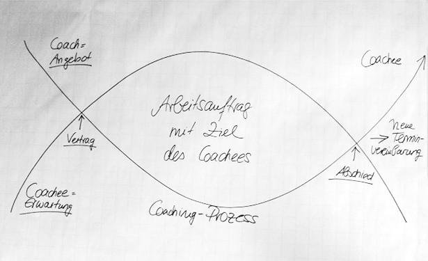 So läuft eine Coaching-Sitzung in Hannover oder Garmisch-Partenkirchen ab