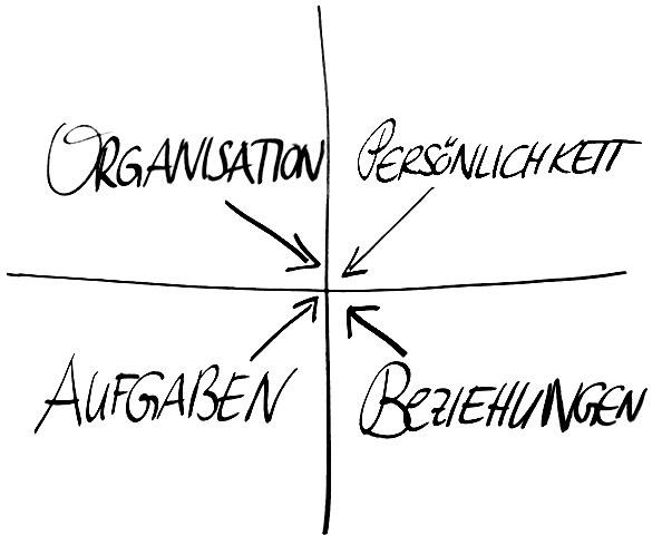 In diesen vier Feldern coache ich: Persönlichkeit, Organisation, Aufgaben und Beziehungen